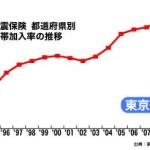 地震保険の契約率が過去最高に!東日本大震災から南海トラフ巨大地震対策